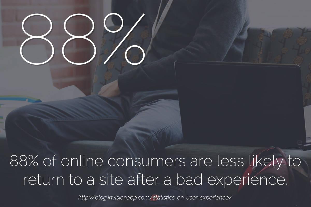 web design statistics 88 percent